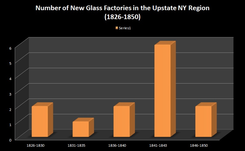 Figure 1 - New Glass Companies (Harrington)